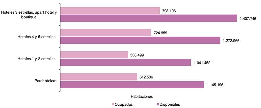Habitaciones disponibles y no disponibles en Argentina