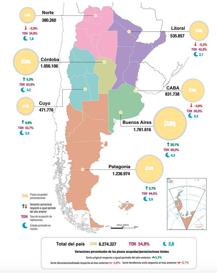 Ocupacion hotelera en argentina durante el 2019