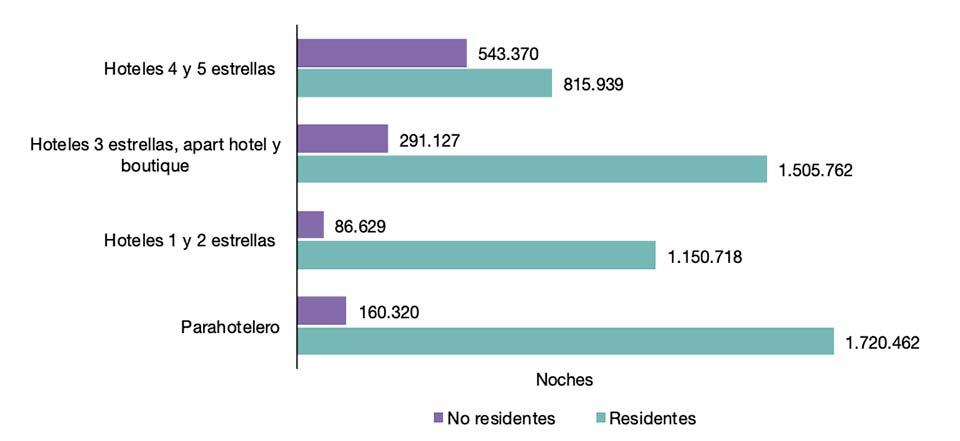 Pernoctaciones por categoria en Argentina