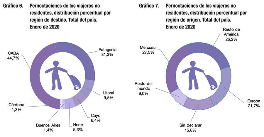 Pernoctaciones de los viajeros no residentes en Argentina