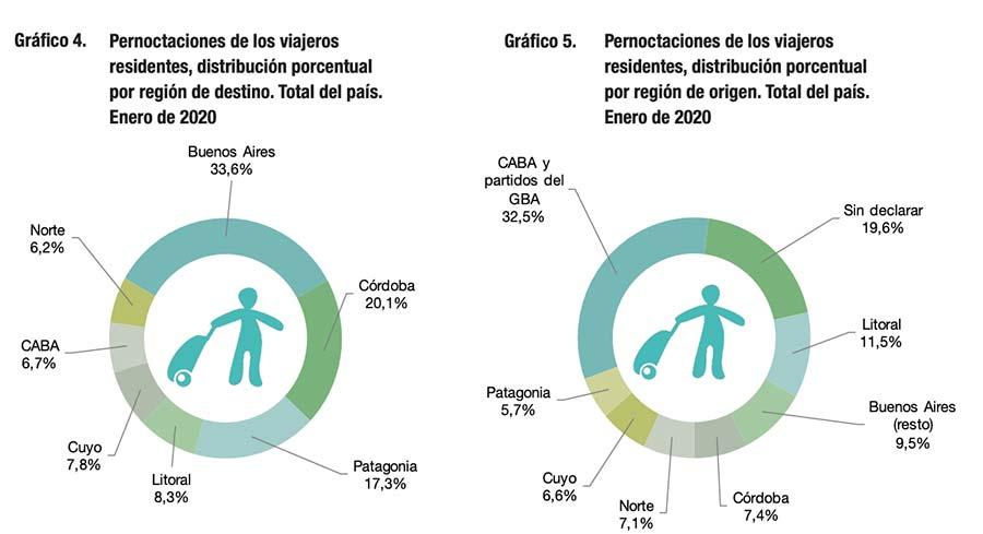 Pernoctaciones de los viajeros en Argentina